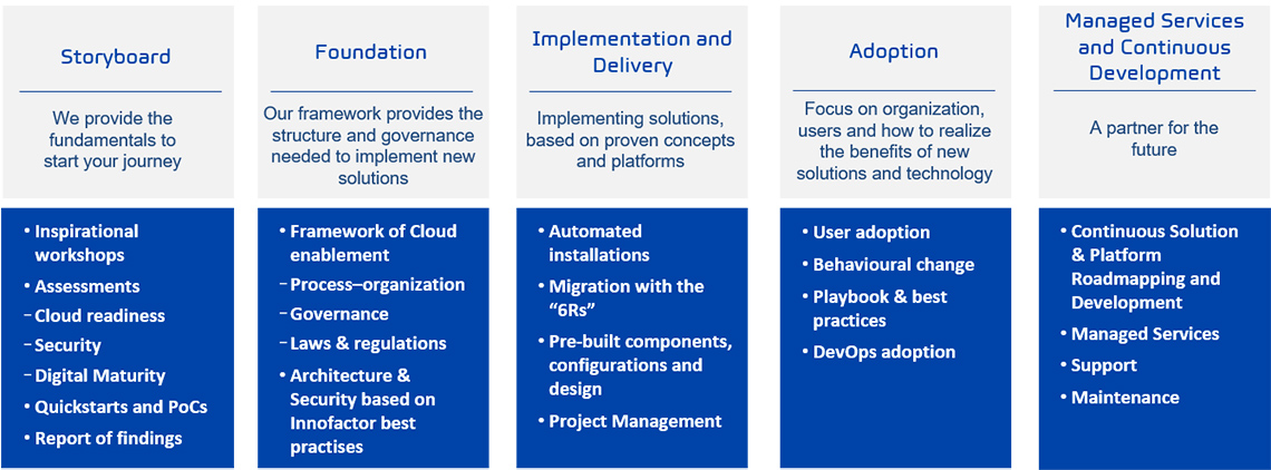 Cloud Journey Model
